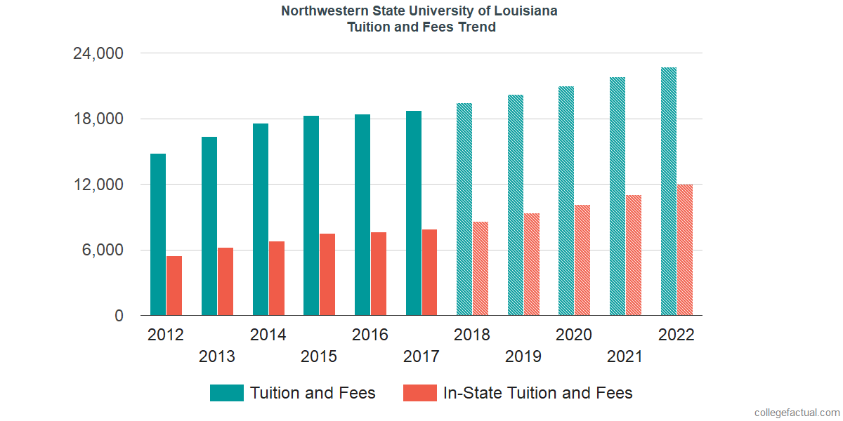 Tuition and Fees Trends at Northwestern State University of Louisiana