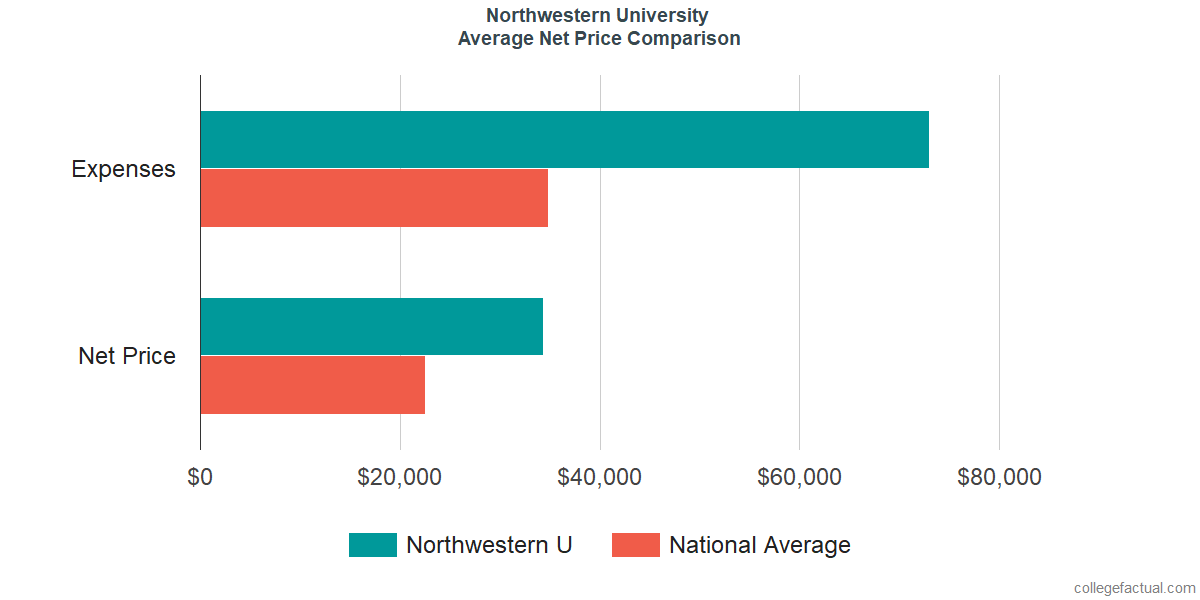 Net Price Comparisons at Northwestern University