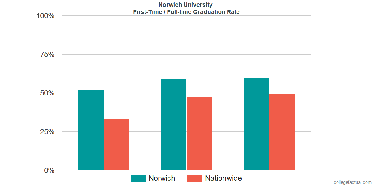 Graduation rates for first-time / full-time students at Norwich University