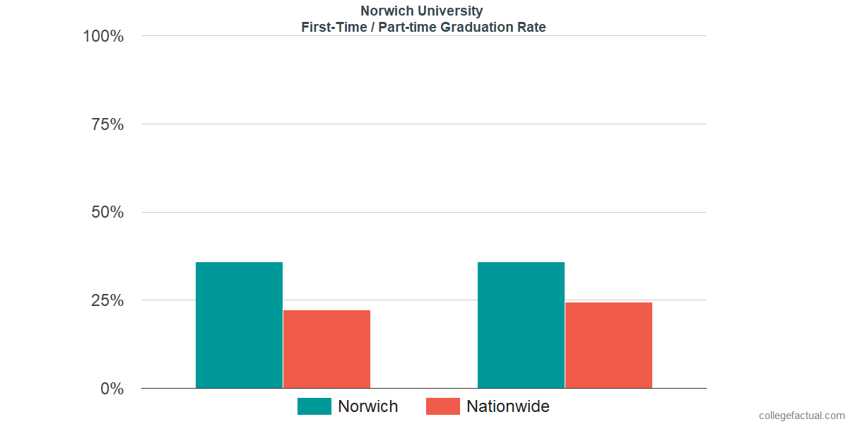 Graduation rates for first-time / part-time students at Norwich University