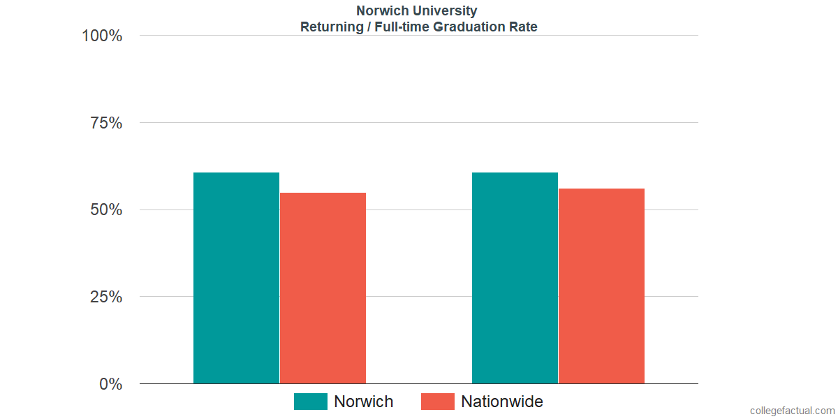 Graduation rates for returning / full-time students at Norwich University
