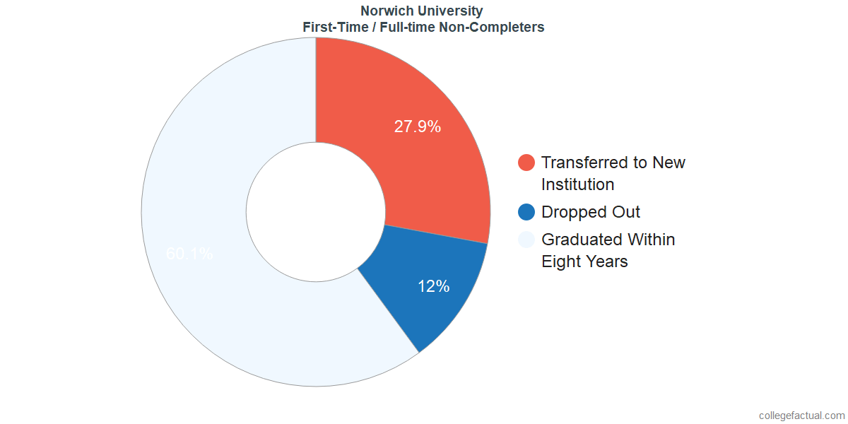 Non-completion rates for first-time / full-time students at Norwich University