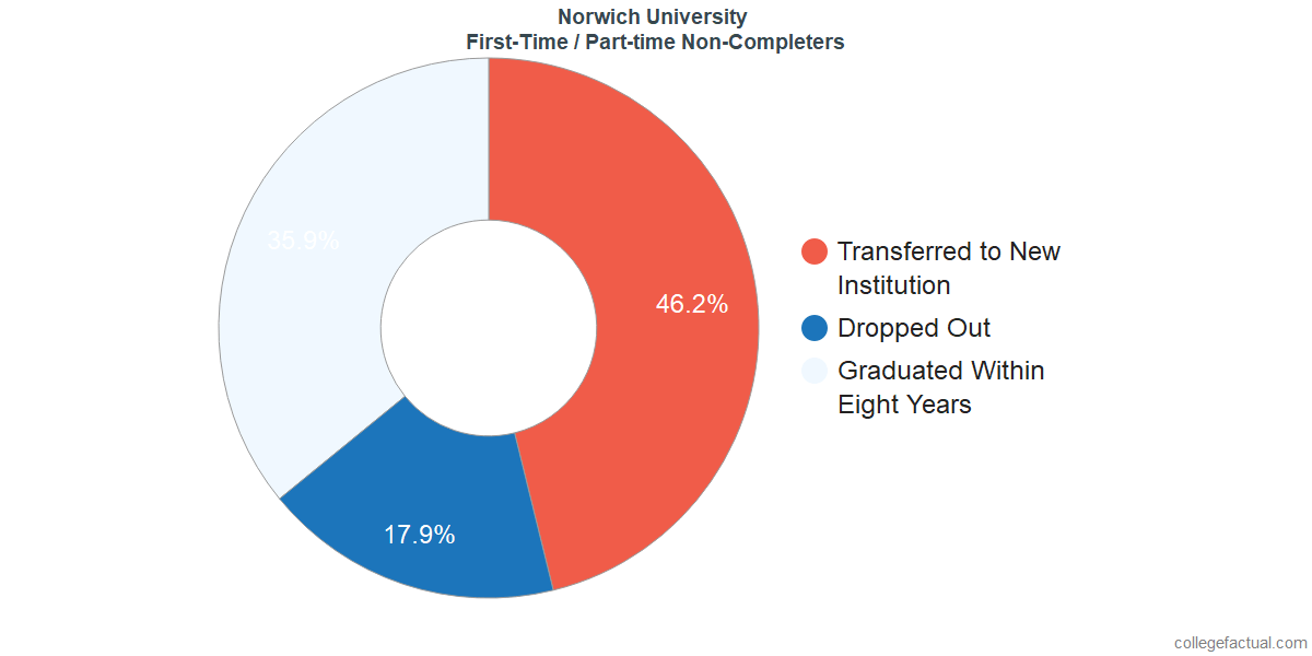 Non-completion rates for first-time / part-time students at Norwich University