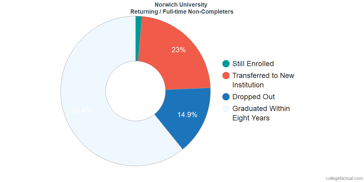 Non-completion rates for returning / full-time students at Norwich University