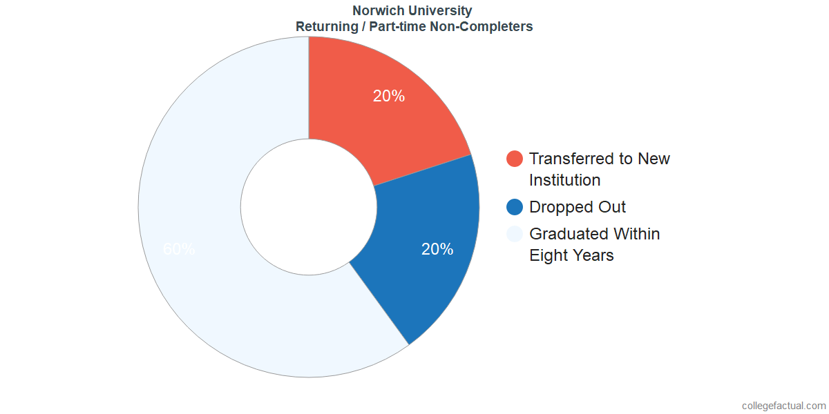 Non-completion rates for returning / part-time students at Norwich University