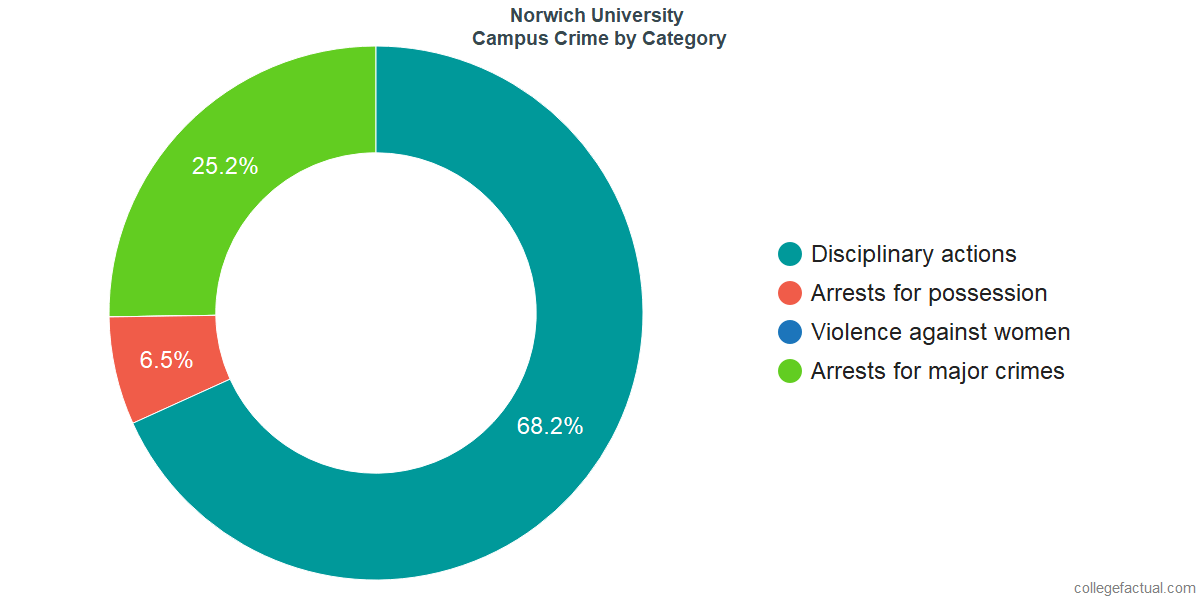 On-Campus Crime and Safety Incidents at Norwich University by Category