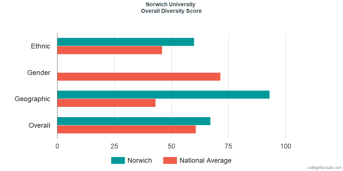 Overall Diversity at Norwich University