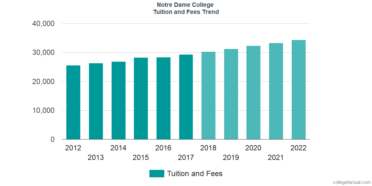 Tuition and Fees Trends at Notre Dame College