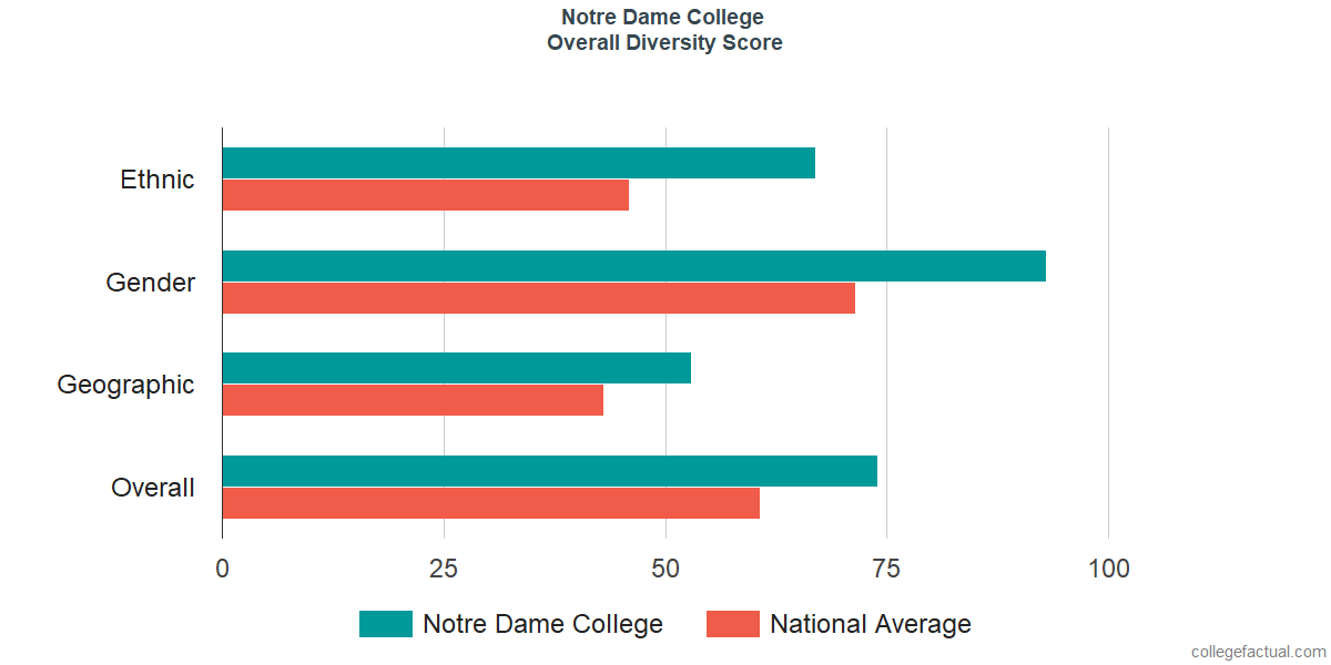 Overall Diversity at Notre Dame College