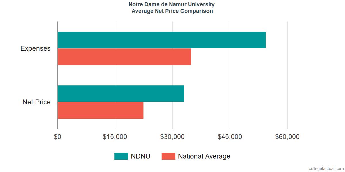 Net Price Comparisons at Notre Dame de Namur University