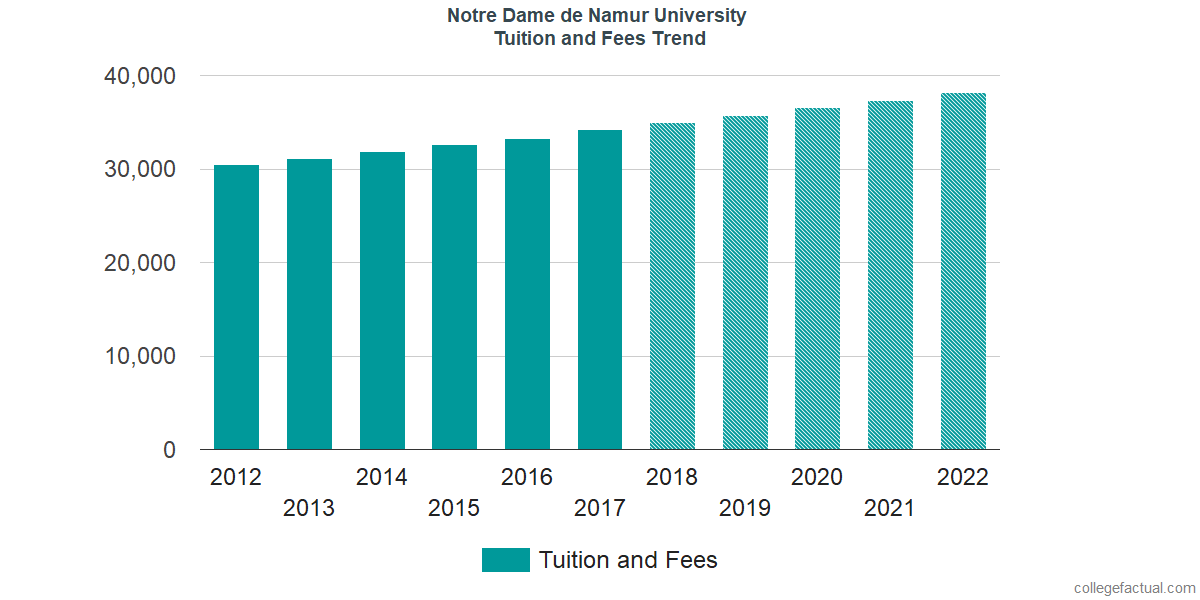 Tuition and Fees Trends at Notre Dame de Namur University