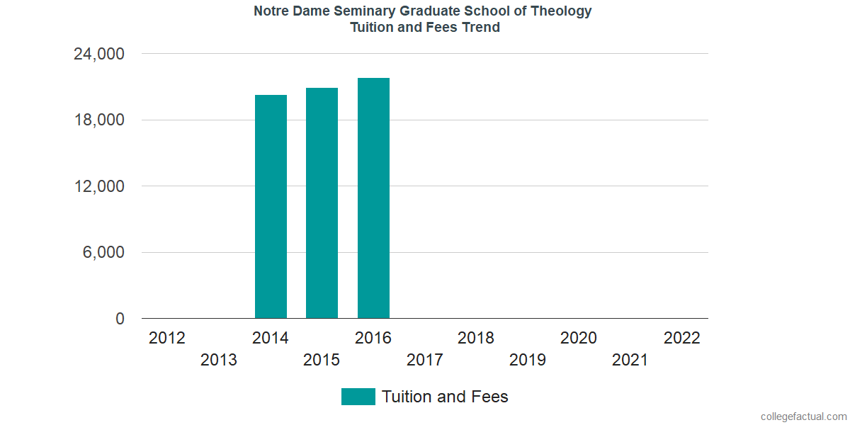 Notre Dame Graduate School >> Notre Dame Seminary Graduate School Of Theology Tuition And Fees