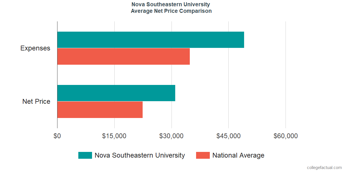 Net Price Comparisons at Nova Southeastern University