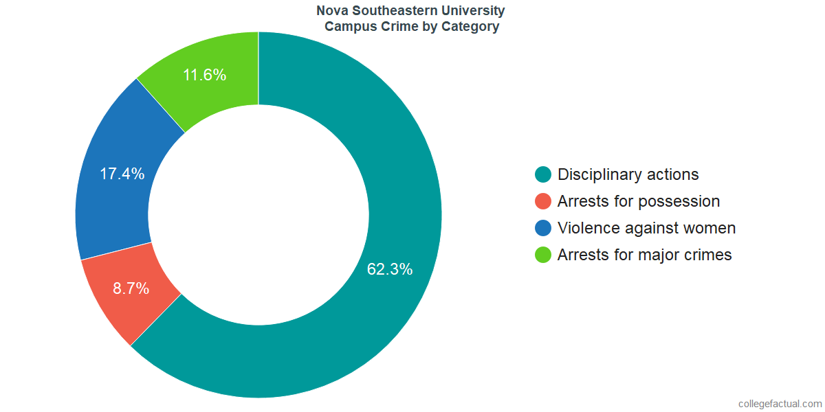 On-Campus Crime and Safety Incidents at Nova Southeastern University by Category