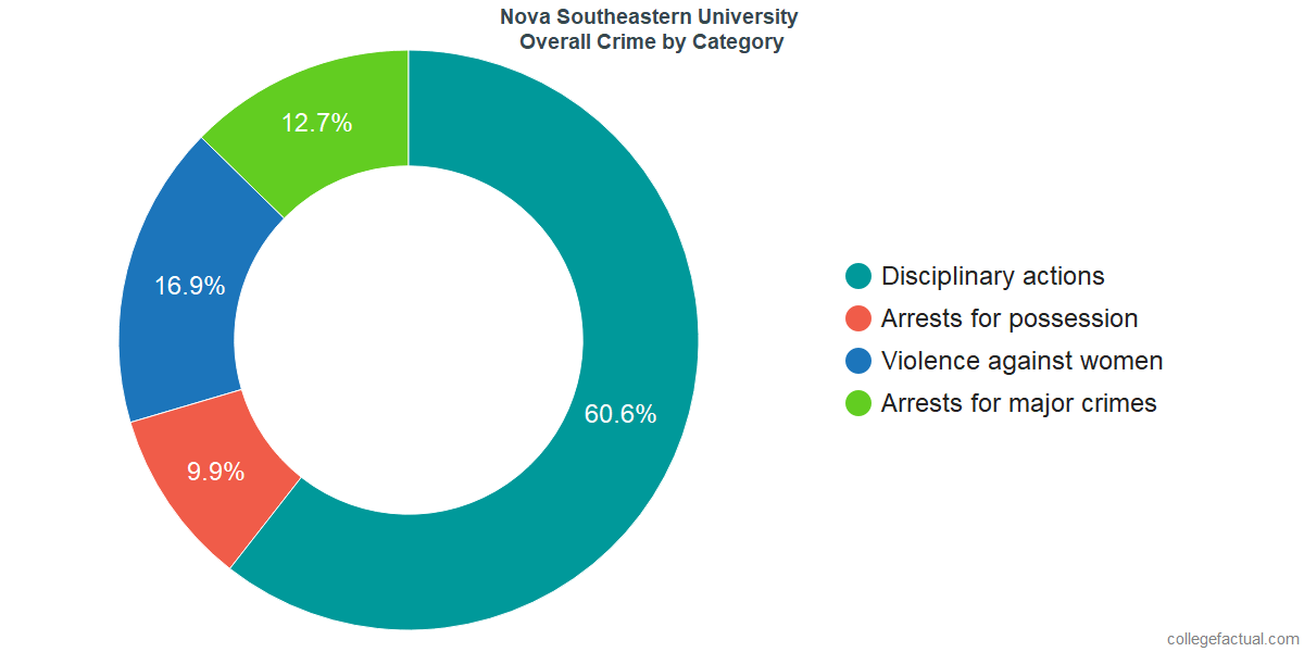 Overall Crime and Safety Incidents at Nova Southeastern University by Category