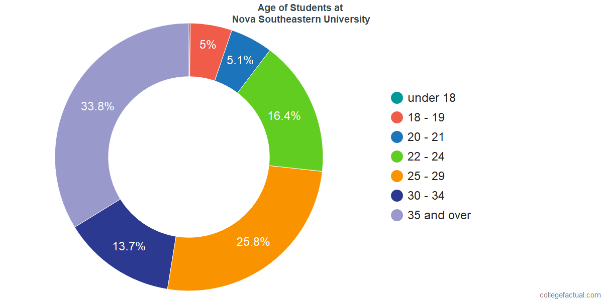 Age of Undergraduates at Nova Southeastern University