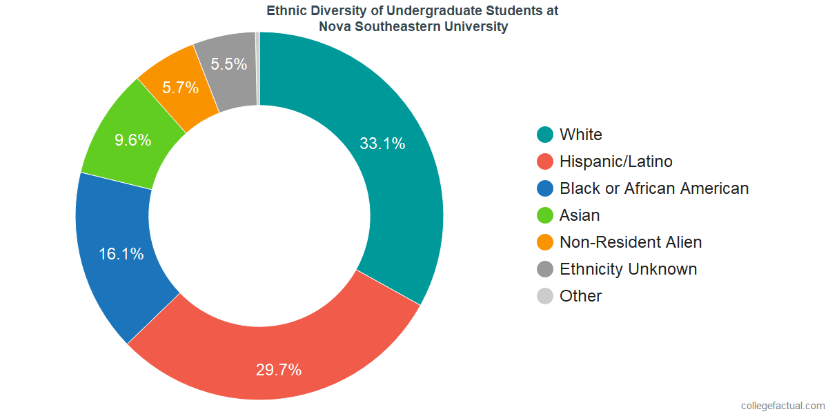 Ethnic Diversity of Undergraduates at Nova Southeastern University