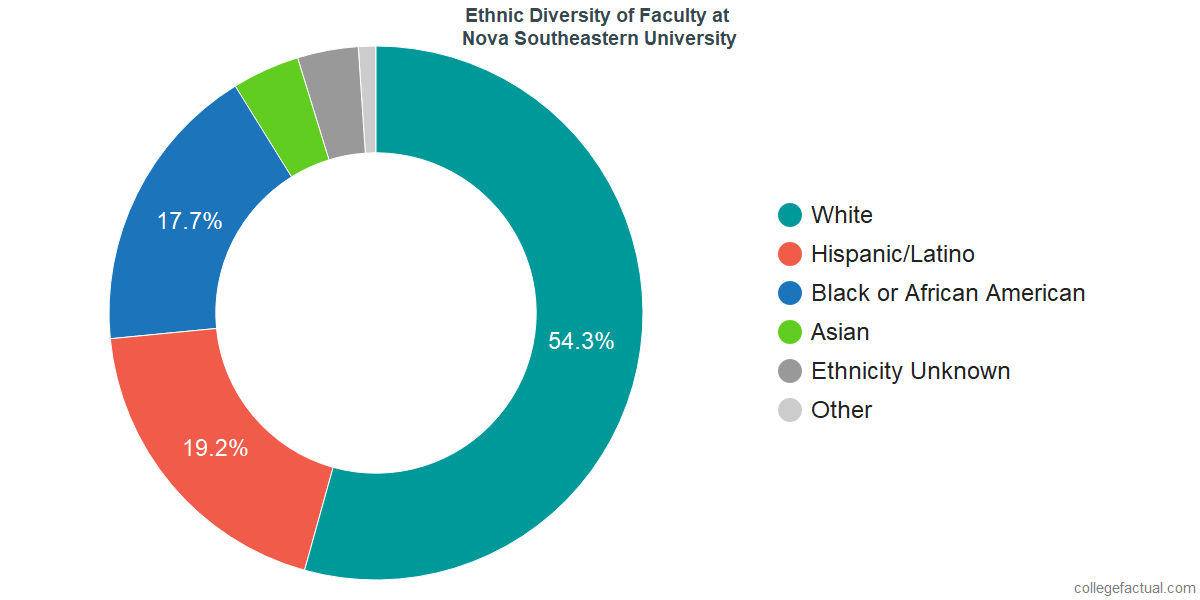 Ethnic Diversity of Faculty at Nova Southeastern University