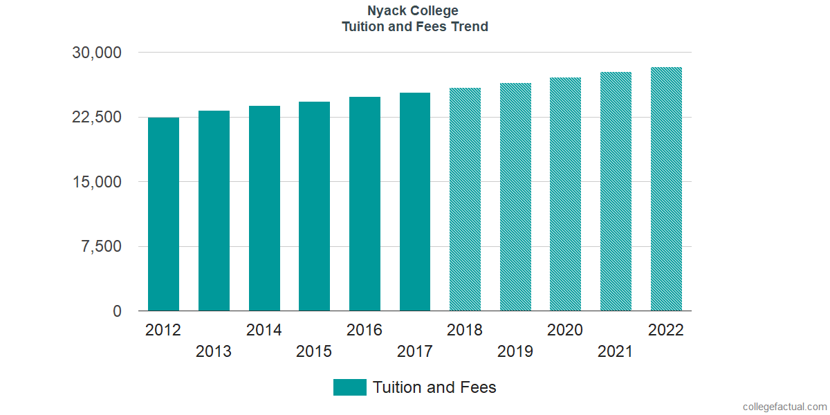 Tuition and Fees Trends at Nyack College