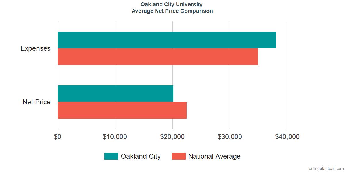 Net Price Comparisons at Oakland City University