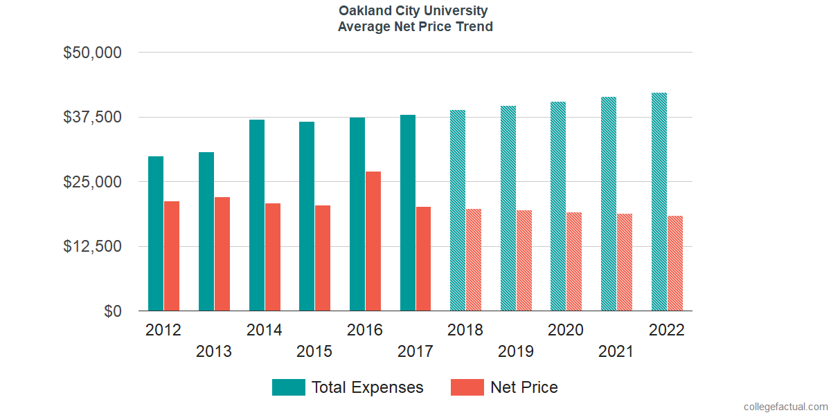 Average Net Price at Oakland City University