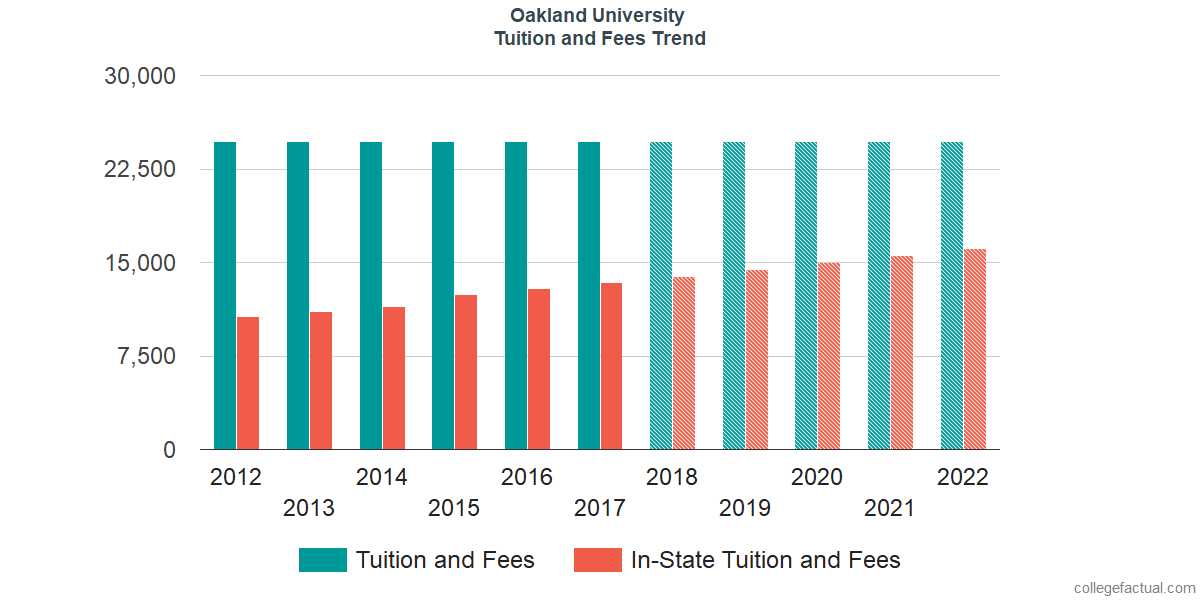 Tuition and Fees Trends at Oakland University