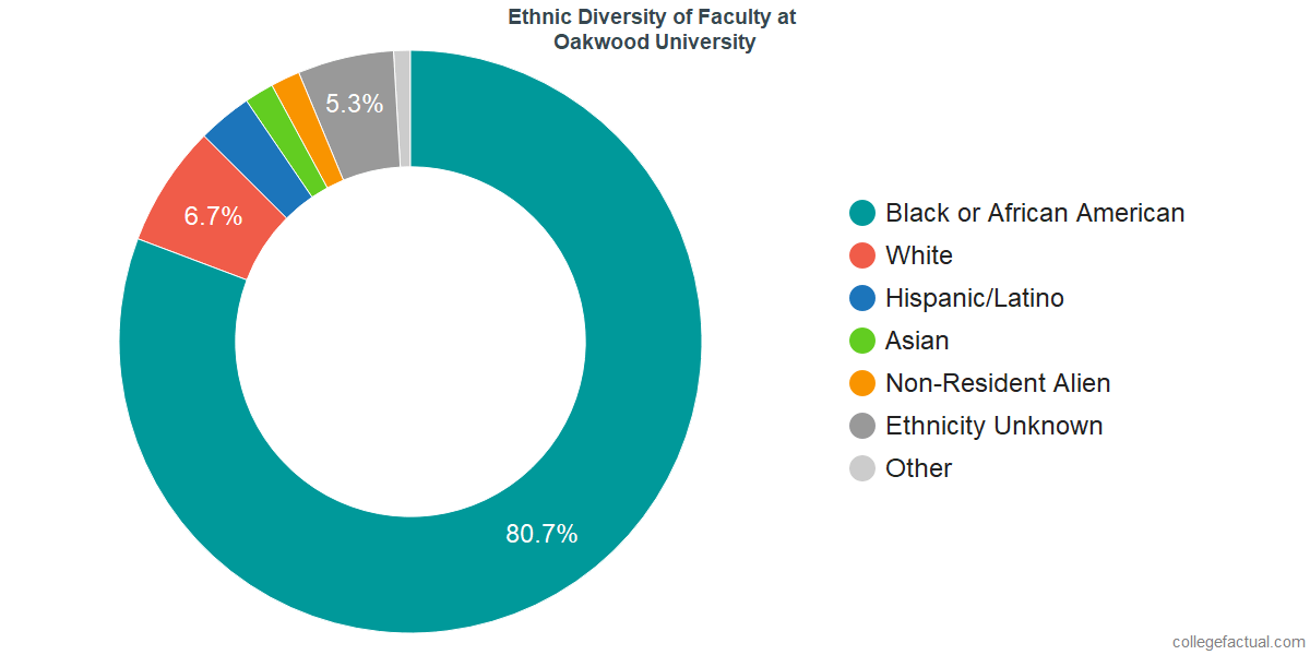 Ethnic Diversity of Faculty at Oakwood University