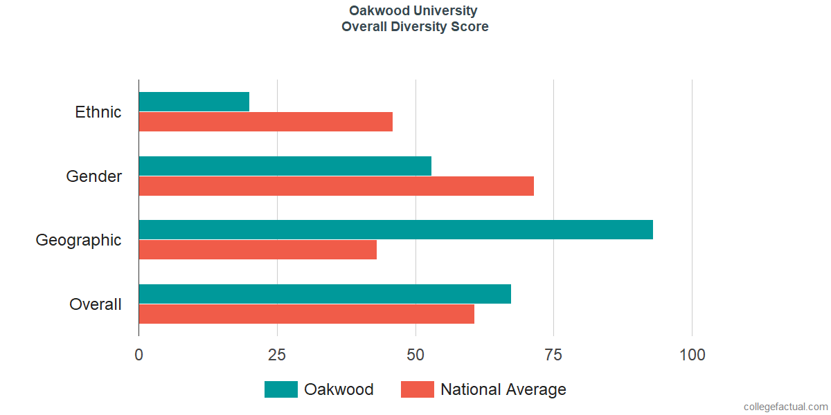 Overall Diversity at Oakwood University