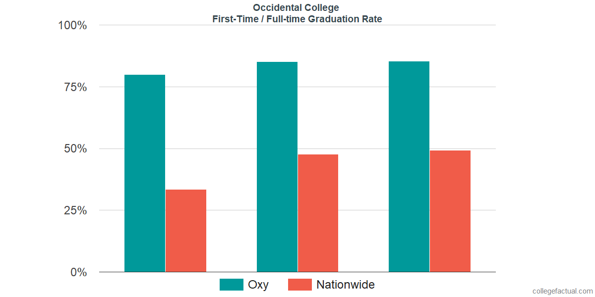 Graduation rates for first-time / full-time students at Occidental College