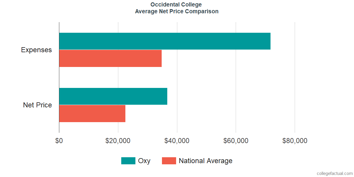 Net Price Comparisons at Occidental College