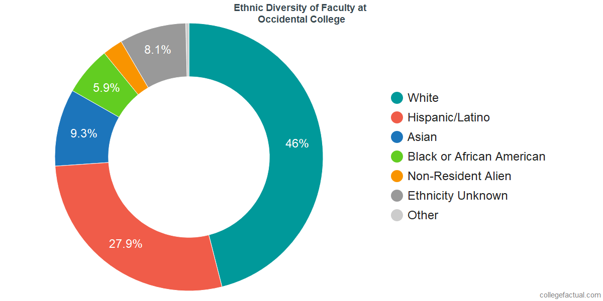 Ethnic Diversity of Faculty at Occidental College