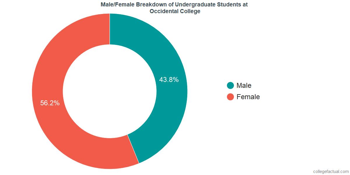Male/Female Diversity of Undergraduates at Occidental College