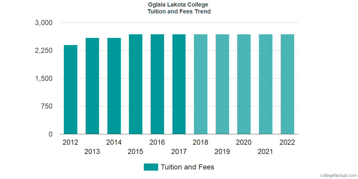 Tuition and Fees Trends at Oglala Lakota College