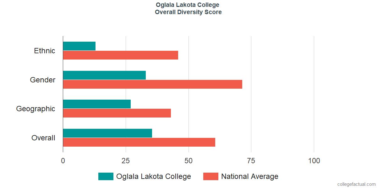 Overall Diversity at Oglala Lakota College