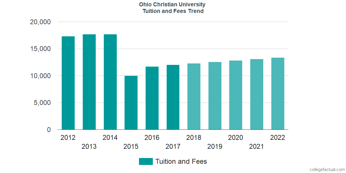 Tuition and Fees Trends at Ohio Christian University