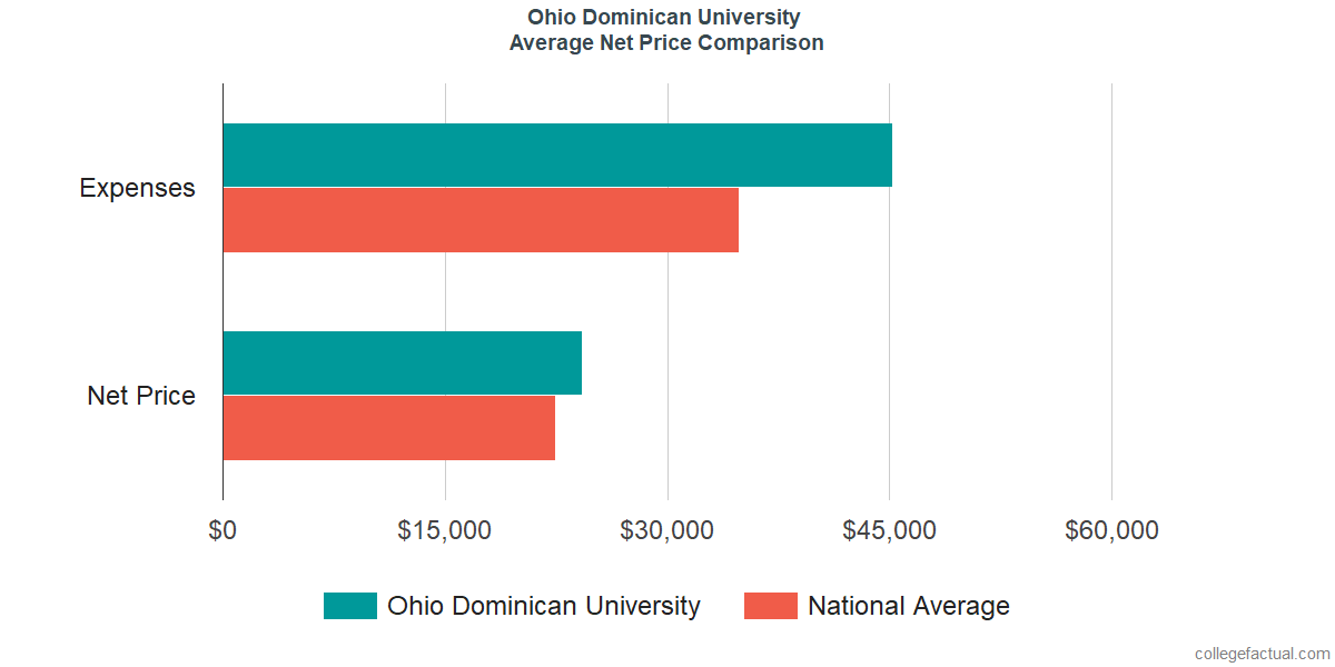 Net Price Comparisons at Ohio Dominican University
