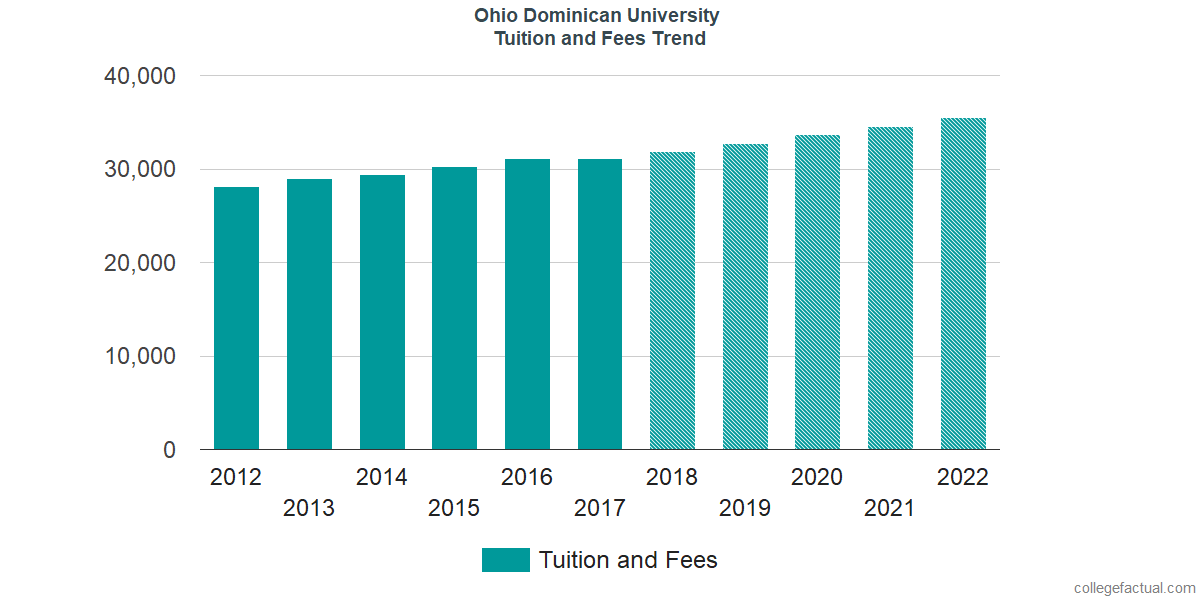 Tuition and Fees Trends at Ohio Dominican University