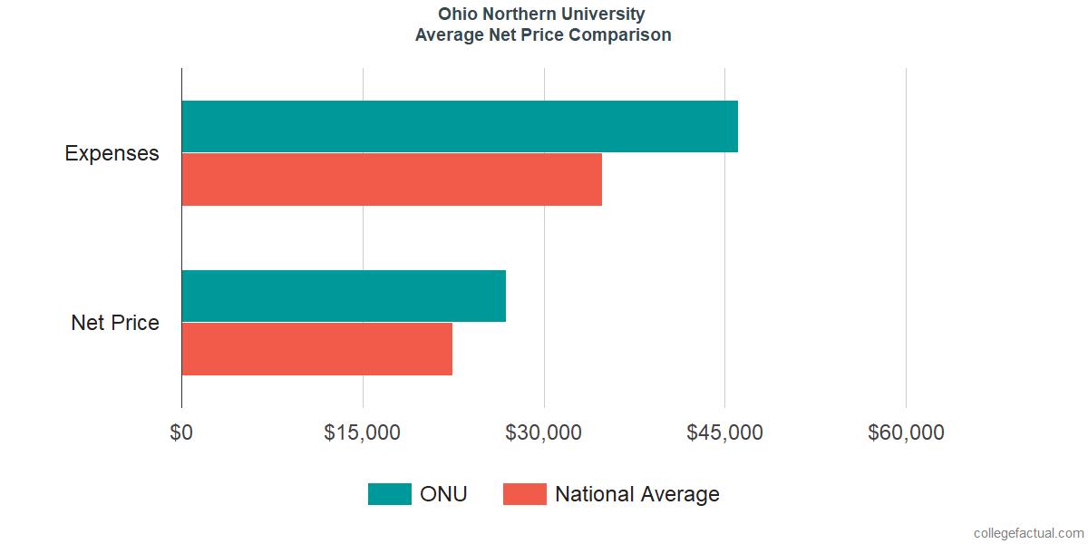 Net Price Comparisons at Ohio Northern University