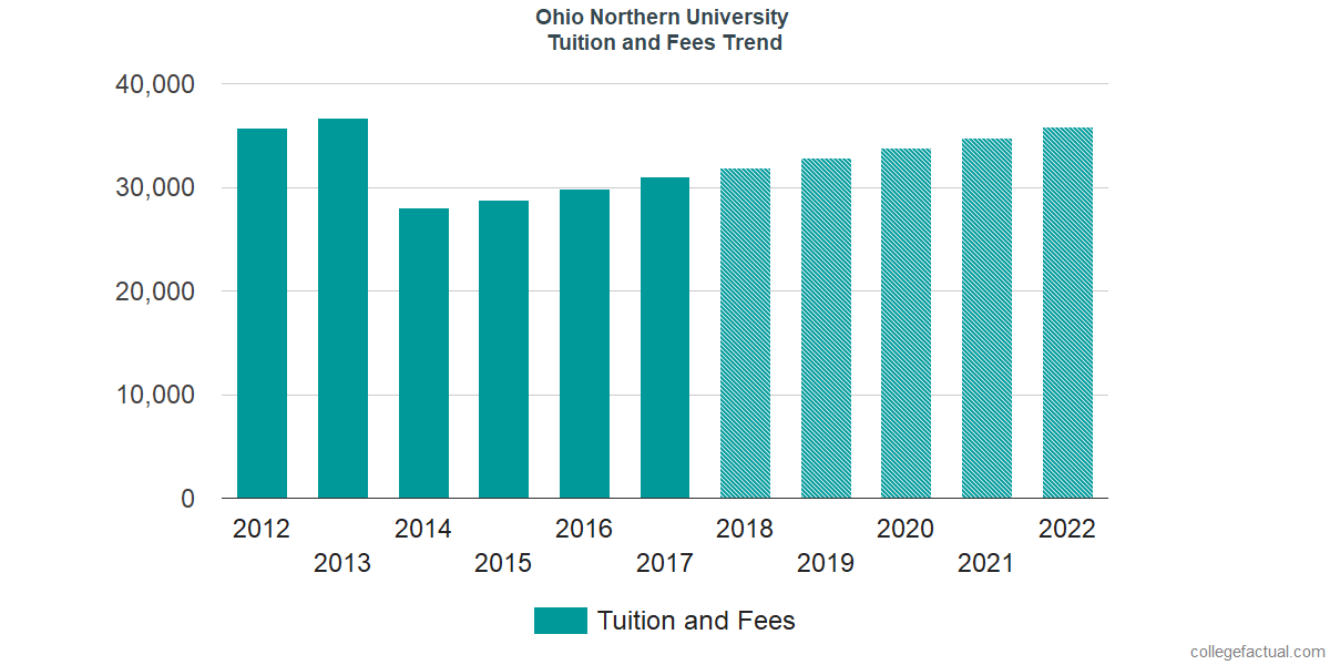 Tuition and Fees Trends at Ohio Northern University