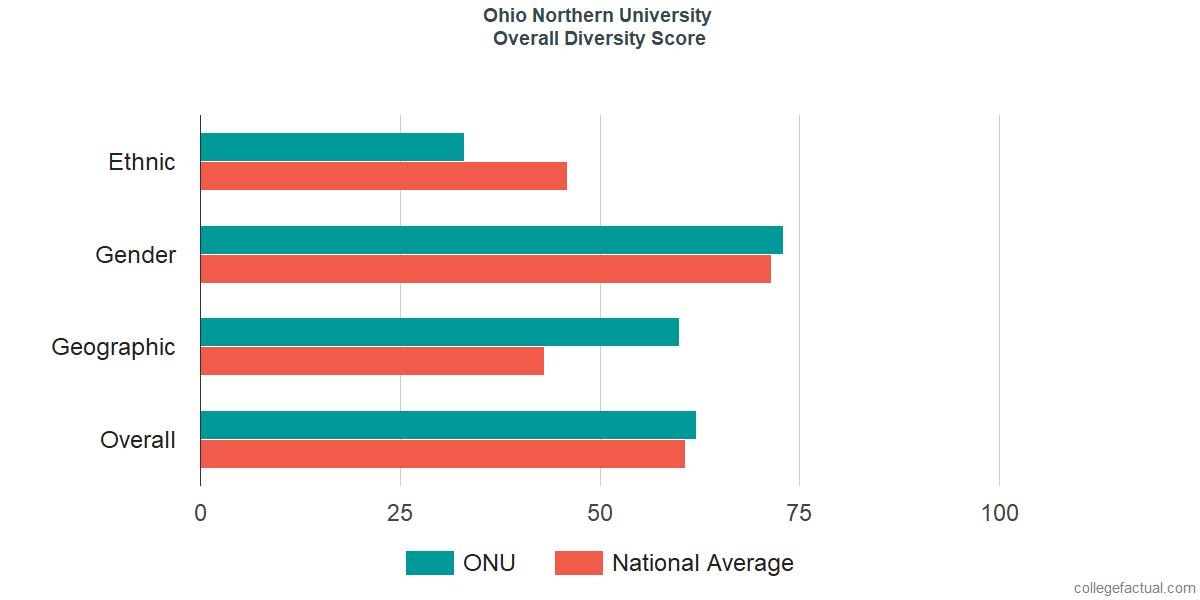 Overall Diversity at Ohio Northern University