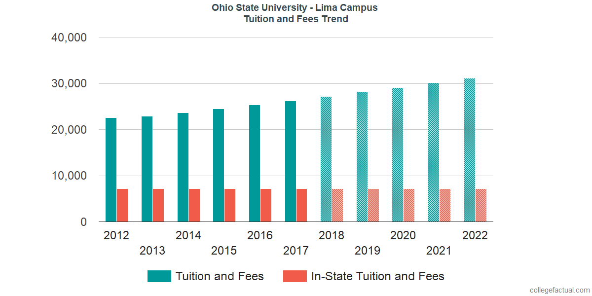 Tuition and Fees Trends at Ohio State University - Lima Campus