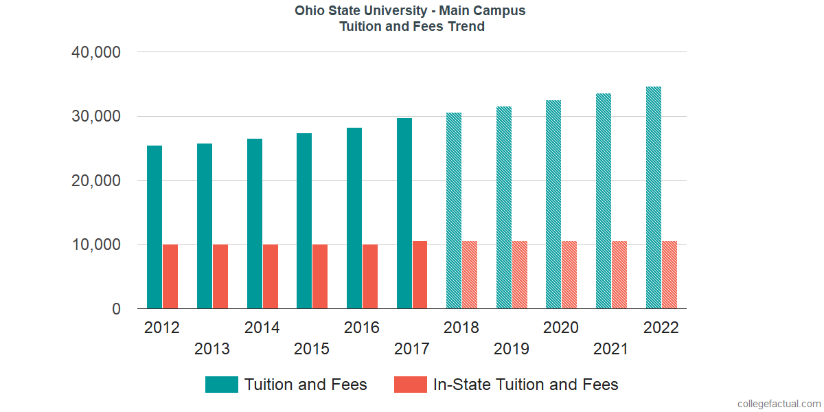 Tuition and Fees Trends at Ohio State University - Main Campus