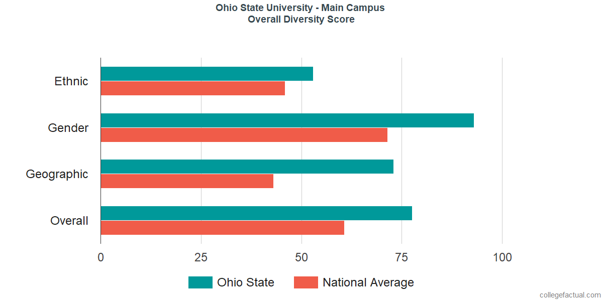 Overall Diversity at Ohio State University - Main Campus