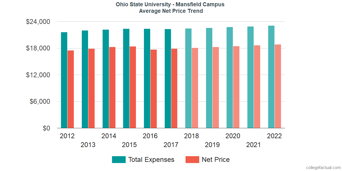 Net Price Trends at Ohio State University - Mansfield Campus