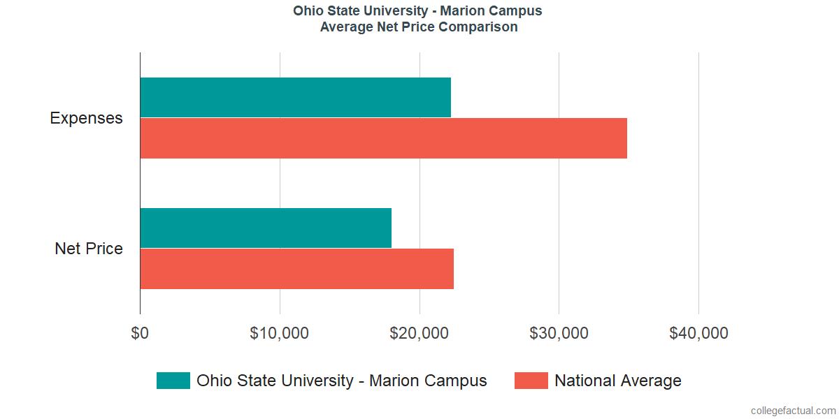Net Price Comparisons at Ohio State University - Marion Campus