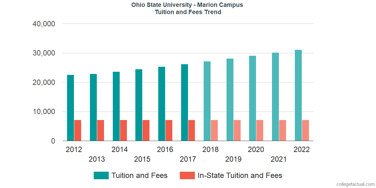 Tuition and Fees Trends at Ohio State University - Marion Campus