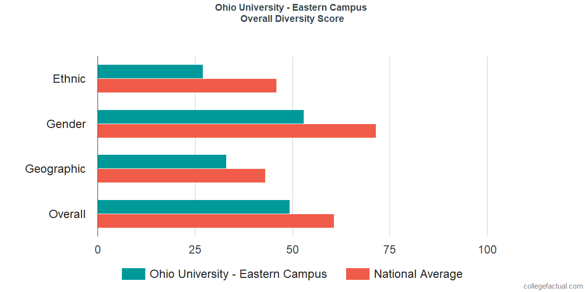Overall Diversity at Ohio University - Eastern Campus