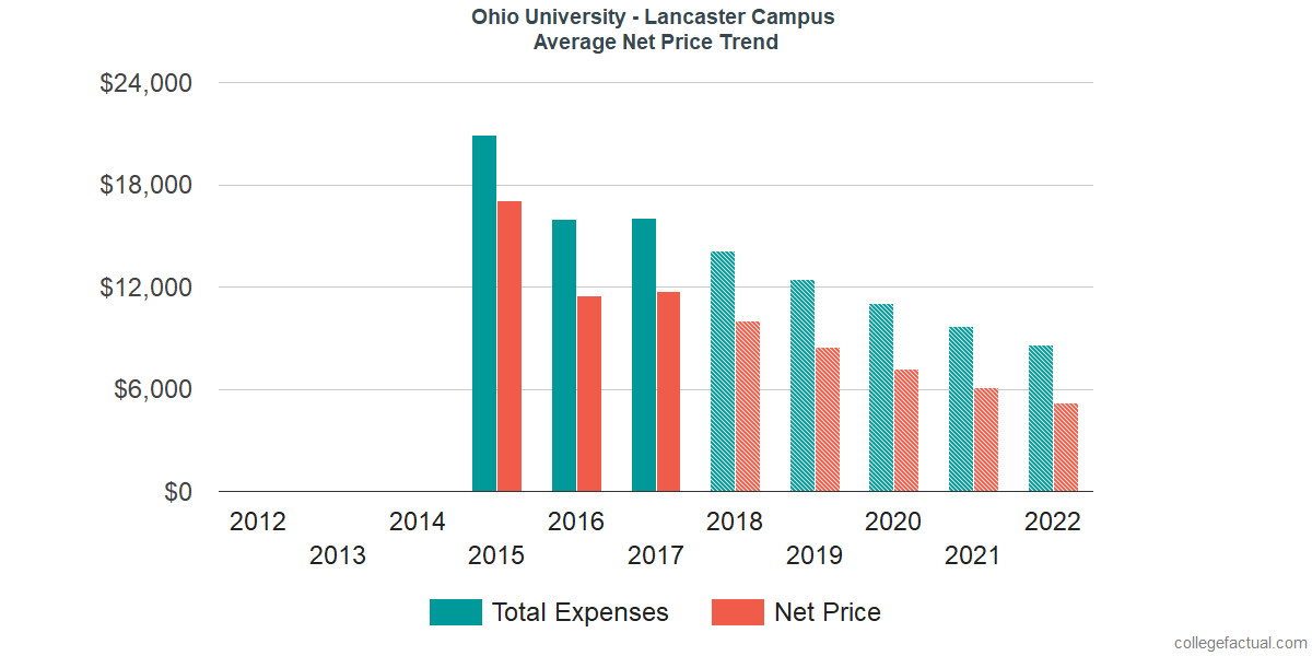 Net Price Trends at Ohio University - Lancaster Campus