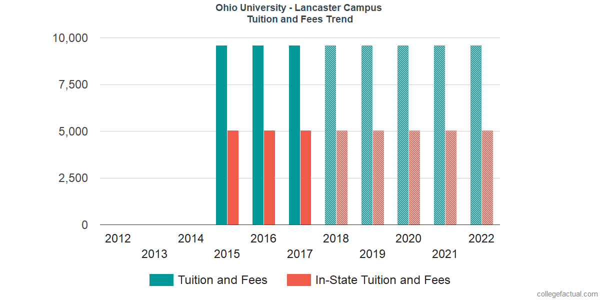 Tuition and Fees Trends at Ohio University - Lancaster Campus