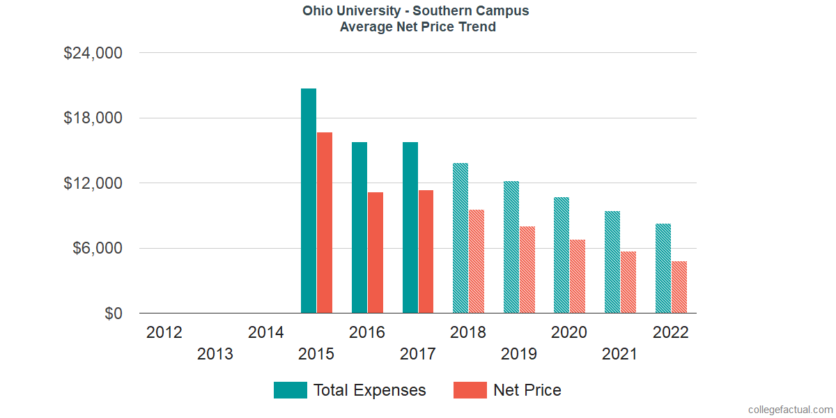 Average Net Price at Ohio University - Southern Campus